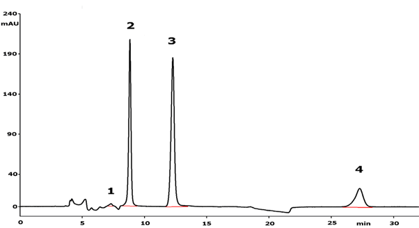 Sulfur Speciation in Mining Leachate Using Ion Chromatography