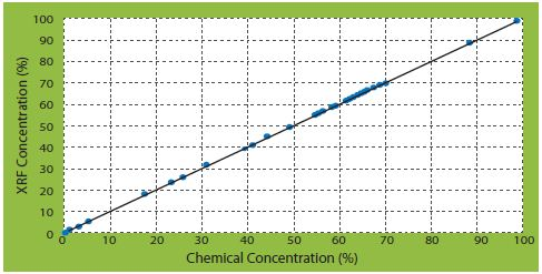 CaO correlation curves of corrected concentrations vs certificate concentrations