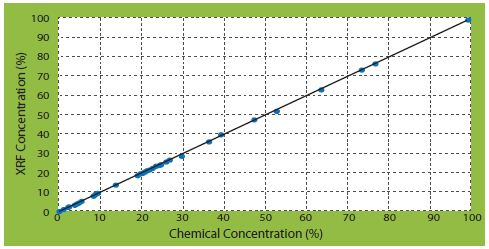 SiO2 correlation curves of corrected concentrations vs certificate concentrations