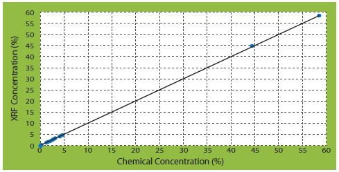 SO3 correlation curves of corrected concentrations vs certificate concentrations