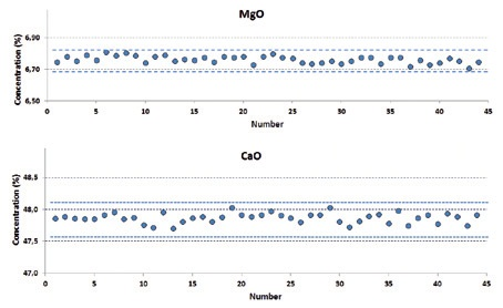 The stability test of MgO and CaO in GBW07127 dashed lines show the three times of standard deviation of the measurement.