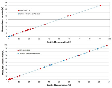 Correlation of measured versus certified concentrations for Al2O3 and CaO for GEO-QUANT M standards ( red) and certified reference materials (blue).