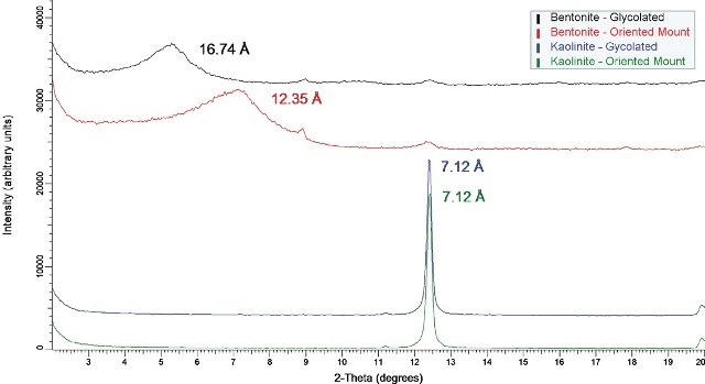 Diffraction data for two clay samples - bentonite and kaolinite - as both oriented mounts and glycolated specimens. The clear shift in low angle data for the bentonite sample indicates expansion along the c-axis. The kaolinite sample does not swell with the addition of glycol; consequently, the reflection is observed at the same location.
