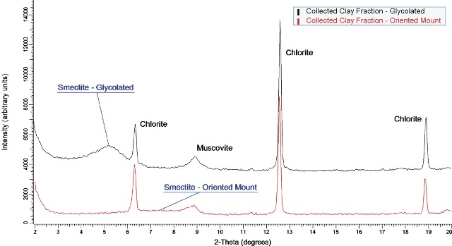 Diffraction data for a clay fraction collected from shale rock. Chlorite and muscovite reflections are easily detected and do not shift upon glycolation. The broad smectite reflection is difficult to observe in the oriented mount but appears as a stronger, shifted reflection after the addition of ethylene glycol