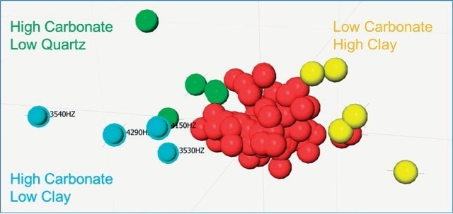 3D MMDS plot for cluster analysis and data similarity. The majority of samples are assigned to the central (red) group, indicating strong correlation. Groups assigned to blue and green are identified at statistical outliers, which correspond to higher calcite concentrations relative to the average.