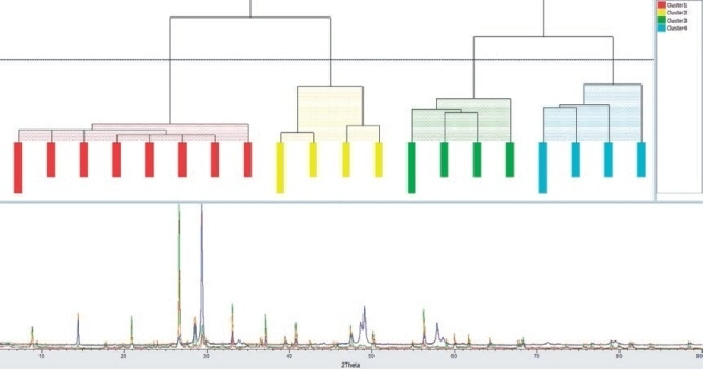 Dendrogram plot for cluster analysis of copper ore samples, indicating four distinct groups. Selected diffractograms are shown below the dendrogram for reference, highlighting the differences in diffraction data between groups.
