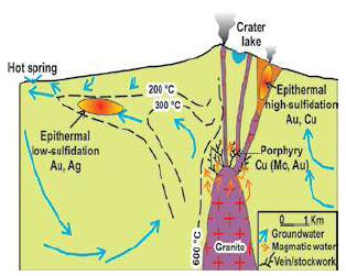 Epithermal gold deposit model showing spatial relationship between low- and high sulfidation epithermal mineralization with porphyry copper and intrusion.