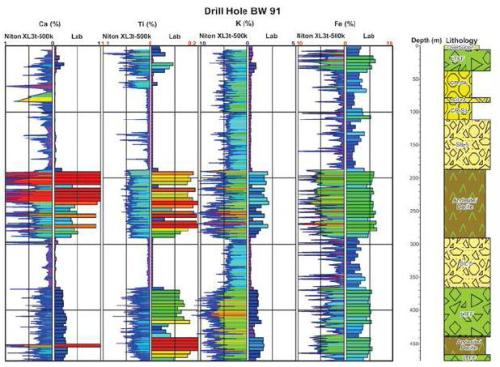 Strip logs for drill hole BW 91 shows a distinct geochemical signature of various lithologies.