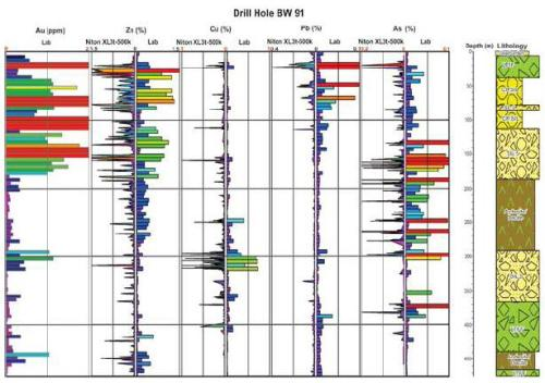 Strip logs for drill hole BW 91 shows good correlation between anomalous zones of Zn, Cu, Pb and As based on data from lab and portable XRF. Note that Zn is the best pathfinder element for Au.