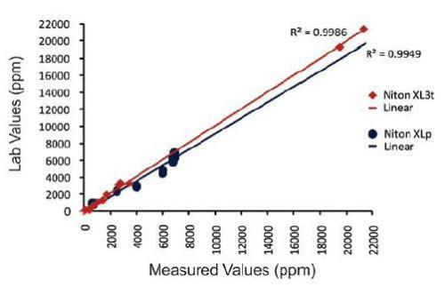 Niton XLp 522K and Niton XL3t correlation curve for lanthanum (La)-samples