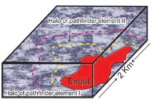 Schematic showing the spatial relationship between target (ore zone) and two hypothetical pathfinder elements I and II. Note the larger size of the pathfinder elements' halos.