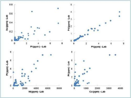 Positive correlation between target elements (Pt, Pd, Au) and potential pathfinder elements (Ni, Cu) based on lab assay data.