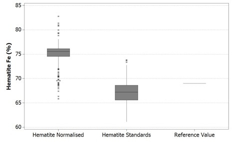 Boxplot of Fe values in hematite using Mineralogic normalized quantification (left) and standards-based quantification (middle) and comparison with the stoichiometric iron value for hematite (right)