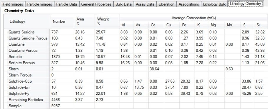 Screenshot of the lithology chemistry table in Mineralogic Explorer; deportment of valuable or deleterious elements can be separated by lithology using this functionality