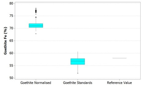 Boxplot of Fe values in goethite using Mineralogic normalized quantification (left) and standards-based quantification (middle) and comparison with a reference value of typical Pilbara goethite (right)