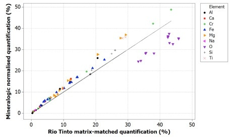 Correlation of Mineralogic normalized quantification values with Rio Tinto reference values for indicator minerals; note that oxygen is systematically low which results in the other elements being systematically high using this method