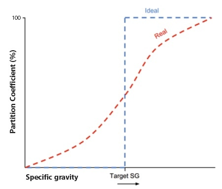 Schematic representation of partition curves of a fully-liberated target phase (ideal) and within a typical feed, in which targets are locked with other phases of differing SG (real).