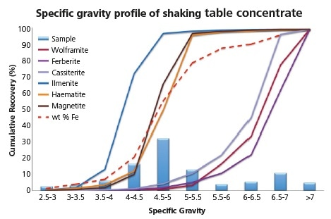 Specific gravity profile of key phases, particle mass distribution and total Fe recovery in shaking table concentrate.