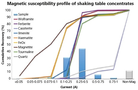 Magnetic susceptibility profile of combined concentrate fractions from shaking table tests.