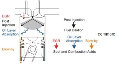 engine oil contaminants