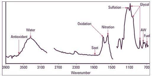 Typical used oil FTIR spectrum