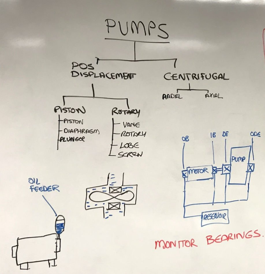 MTBF of pumps