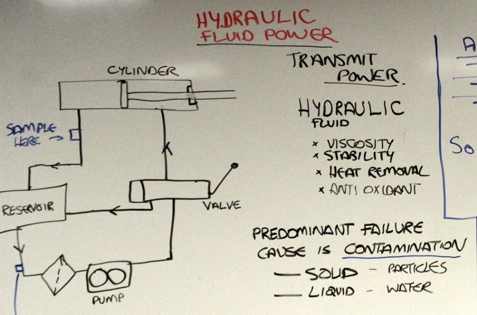 hydraulic fluid power