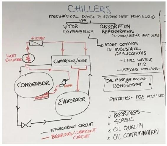 chiller oil analysis
