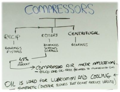 compressors oil analysis