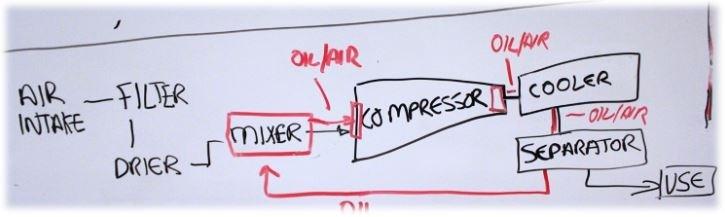 compressor oil analysis