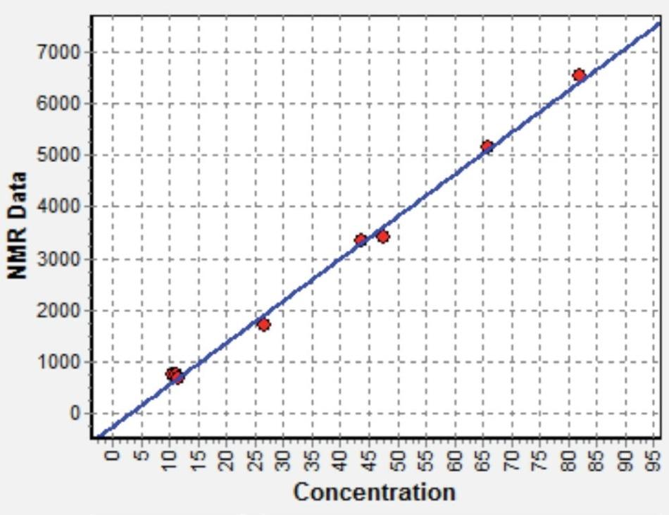 NMR calibration for calcium fluoride in fluorspar