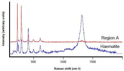 Raman spectrum from Region A (red) and a haematite reference spectrum (blue)