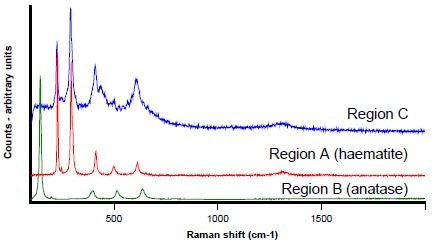 Raman spectra from Regions A (red) B (green) and C (blue)
