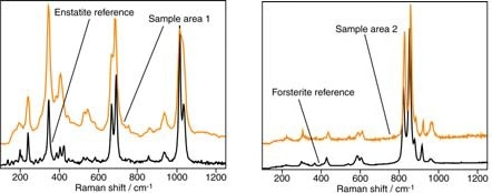 Raman analyses (in orange) from the regions indicated in Figure 7 and library reference spectra (in black)