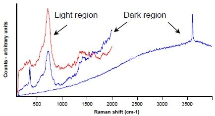 Raman spectra from dark (in blue) and light (in red) areas shown in Figure 1