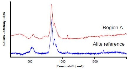 Raman spectrum collected from point A (Figure 3) in red, with alite reference - (CaO)3.SiO2 – in blue