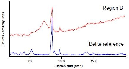 Raman spectrum collected from point B (Figure 3) in red, with belite reference - (CaO)2.SiO2 – in blue