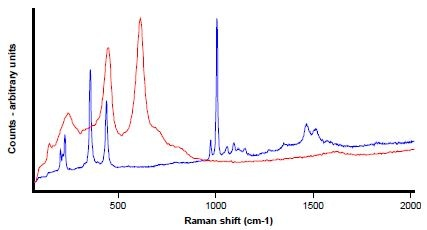 Raman analyses of the areas shown in Figure 7