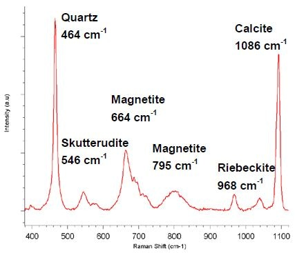 Average Raman spectrum of the BIF core, generated from 73,650 spectra.