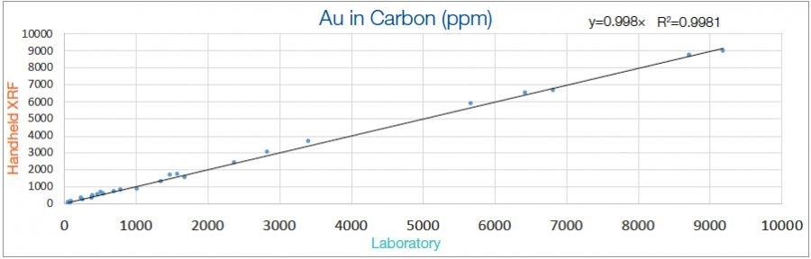 Portable XRF vs Lab Results