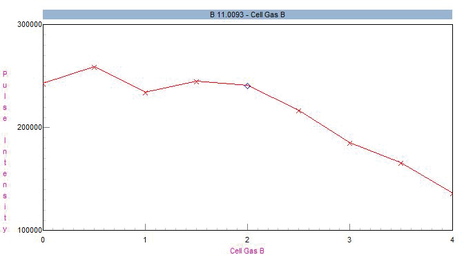 Impact of helium cell gas flow on 11B sensitivity.