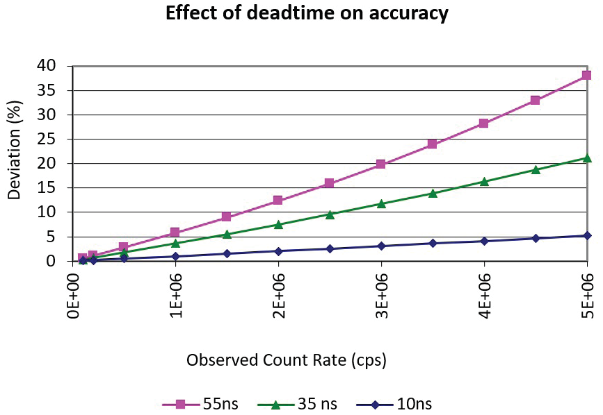 Calculated percent deviation of true count rate from observed count rate for three dead time scenarios.