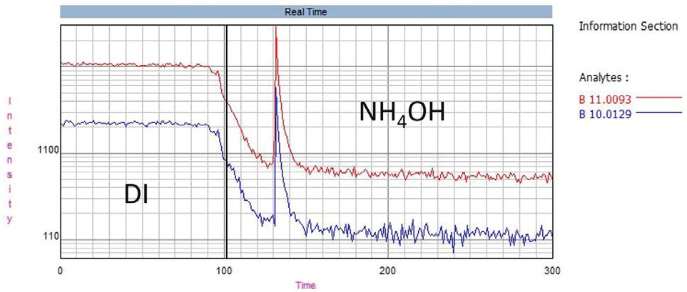 Boron washout, showing the effect of 10% NH4OH (v/v) compared to DI water.