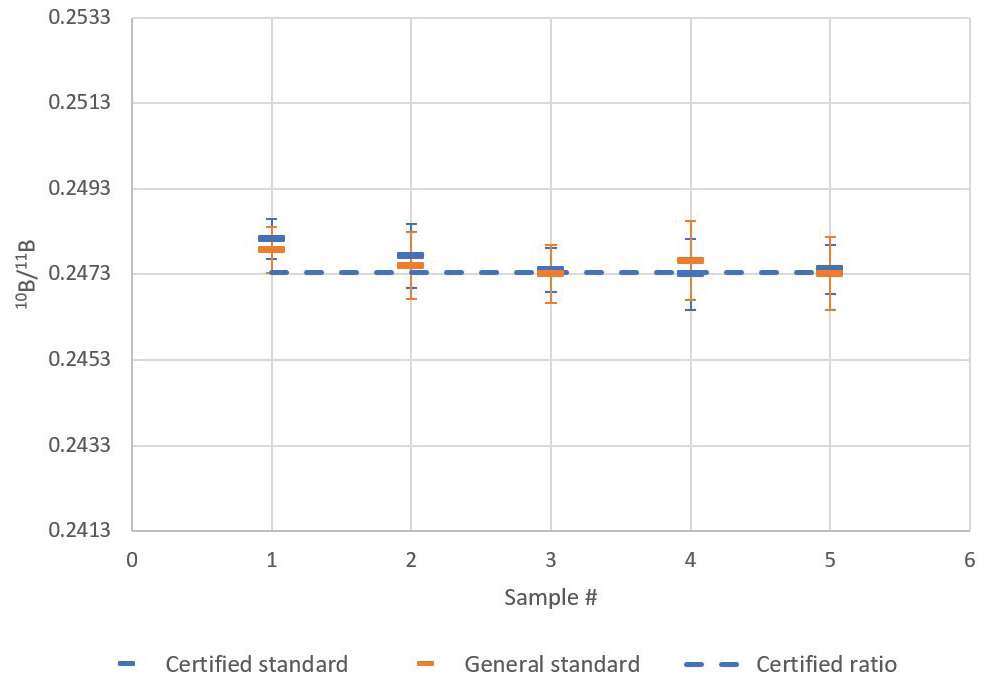 Comparison of certified isotopic standard and general boron standard 10B/11B ratio mean and standard deviation (1s error bars) for five repeat sample analyses.