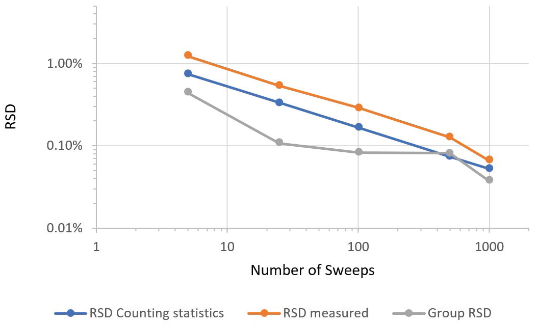 Dependence of precision on counting time, as indicated by number of sweeps.