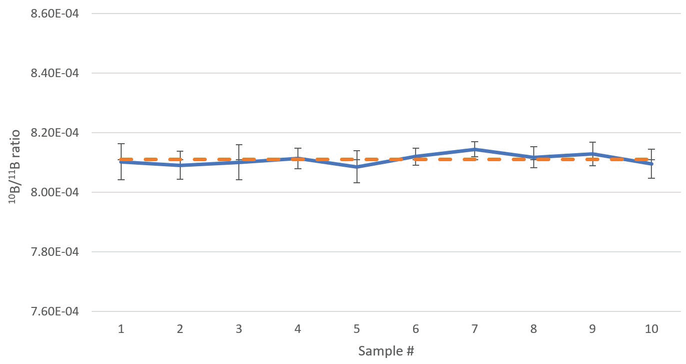 Boron isotope ratios of a boric acid sample depleted in 10B, analyzed 10 times in direct succession. Error bars indicate standard deviation of the measurements. The dashed orange line indicates the average ratio of the 10 analyses. Analysis time 6 min 4 sec per sample.