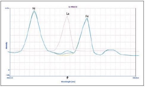 Spectra of La 408.672 nm in the sample (green), 20 µg/L La spike in the sample (blue), 100 µg/L La in 2% HNO3 (pink), and a matrix blank (yellow).