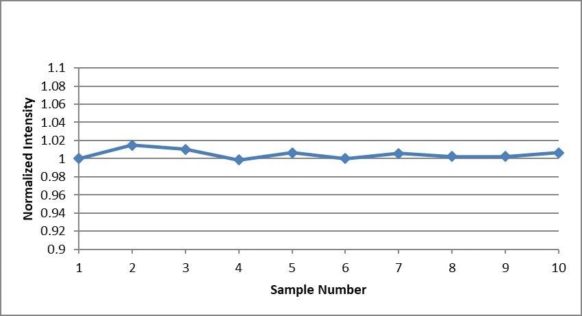 Internal standard signal over 10 analyses of a 1% Au solution. All signals were normalized to the first sample.