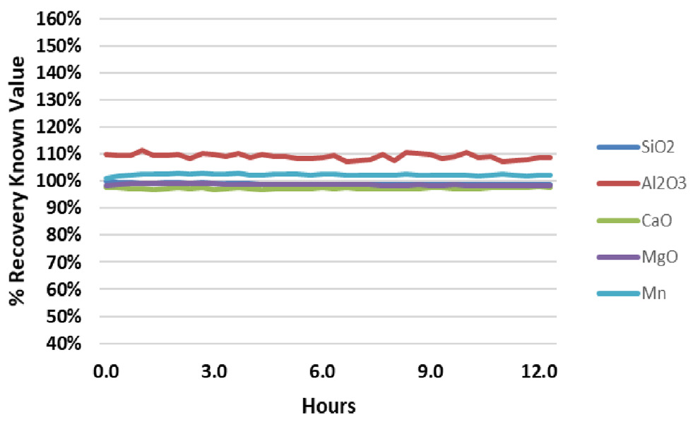 Analyte recovery in QC Standard 2 during a 12.5-hour analysis of fusion samples.