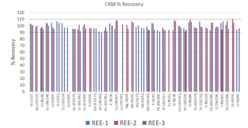 Analyte recoveries in certified reference materials REE-1, REE-2, and REE-3. Not all elements are certified in each reference material.